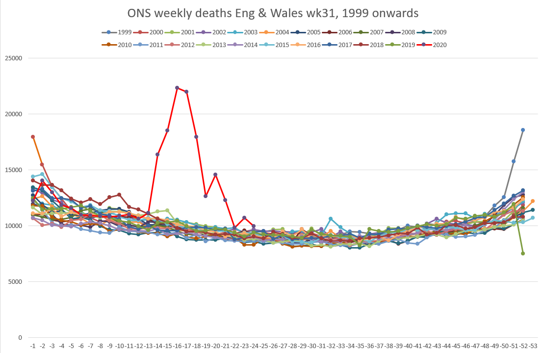 ONS England and Wales 1999 + by week .PNG