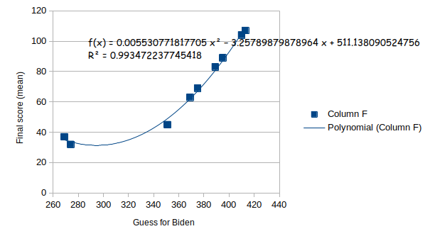 graph2_electric_bidenloo.png
