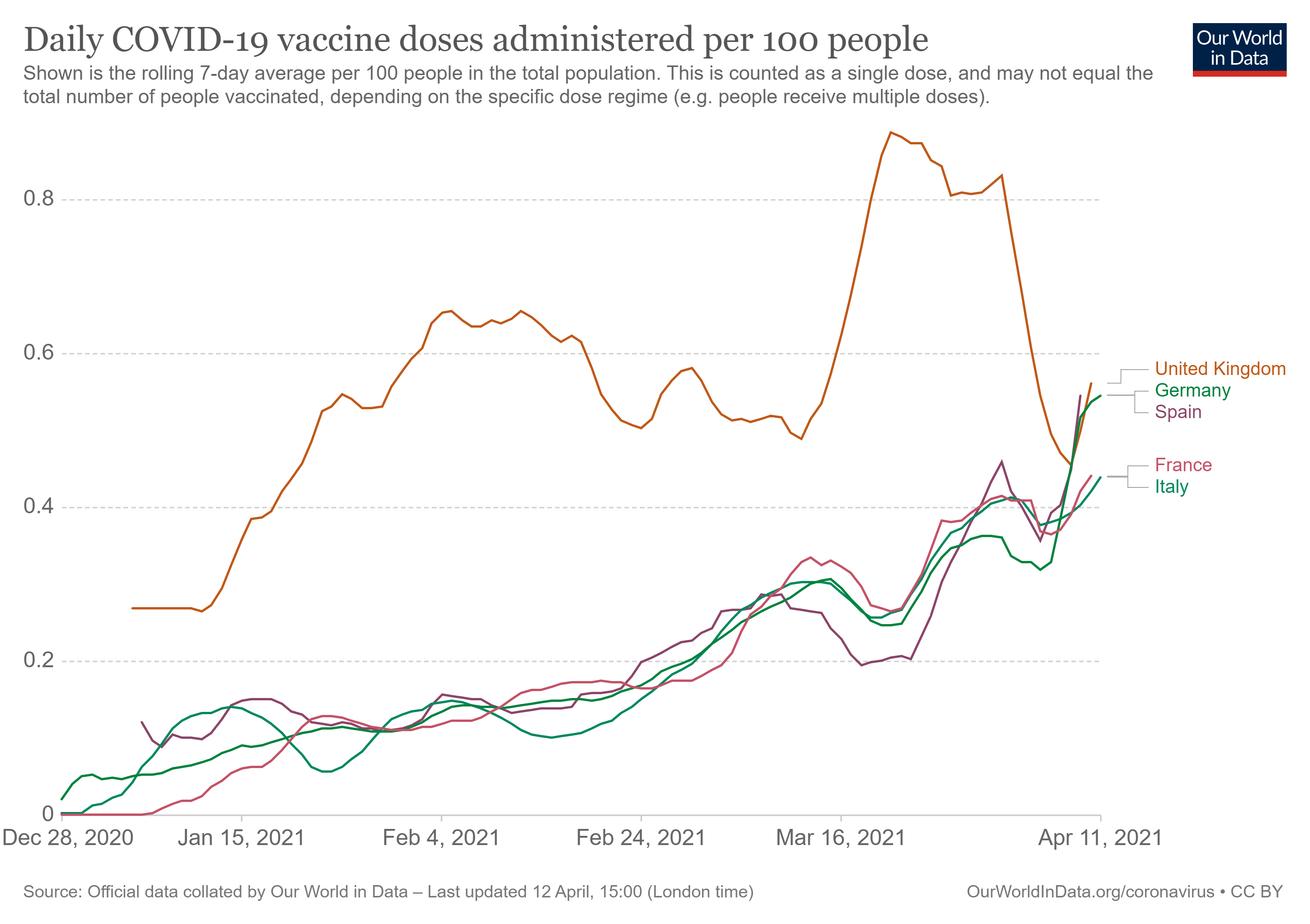 daily-covid-vaccination-doses-per-capita.png